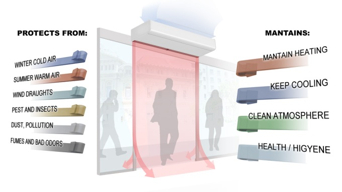 air-curtain-advantages-and-benefits-protects-maintain